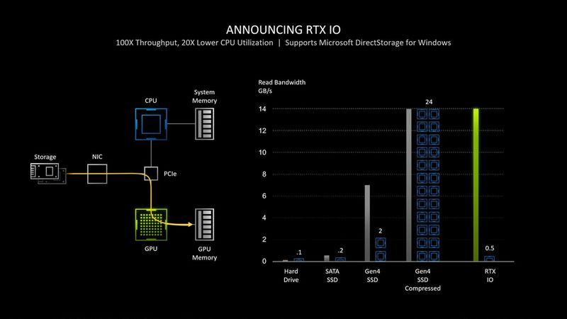 Windows 11 DriectStorage