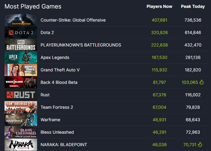 Naraka-Bladepoint-Most-Played-Games