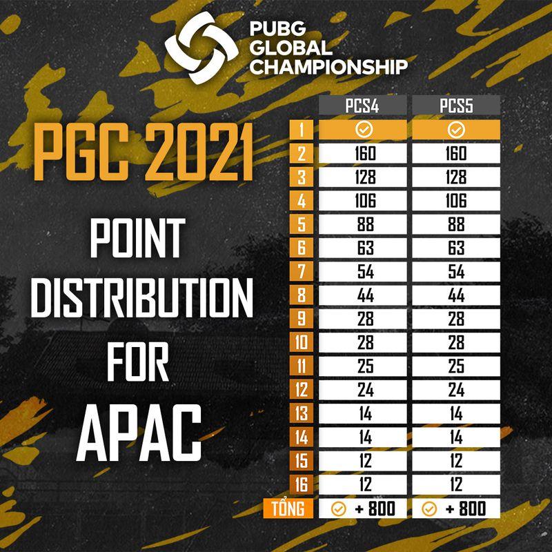 APAC-2-1-1