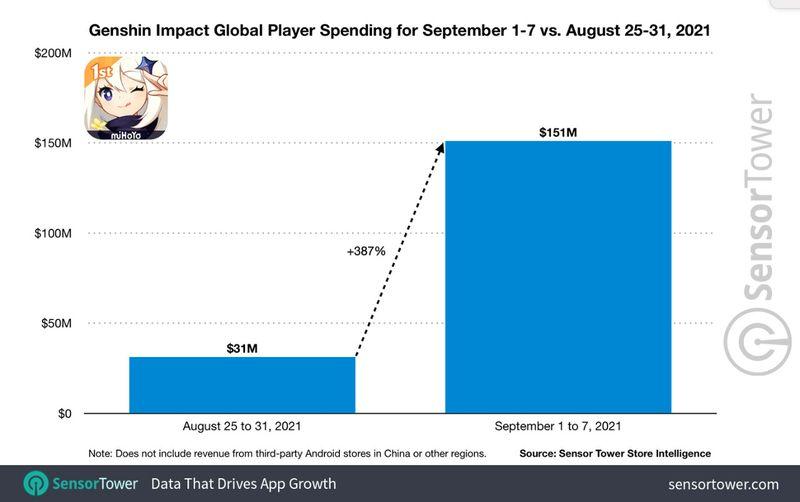 genshin-impact-global-player-spending-sep-1-7-vs-aug-25-31-2021